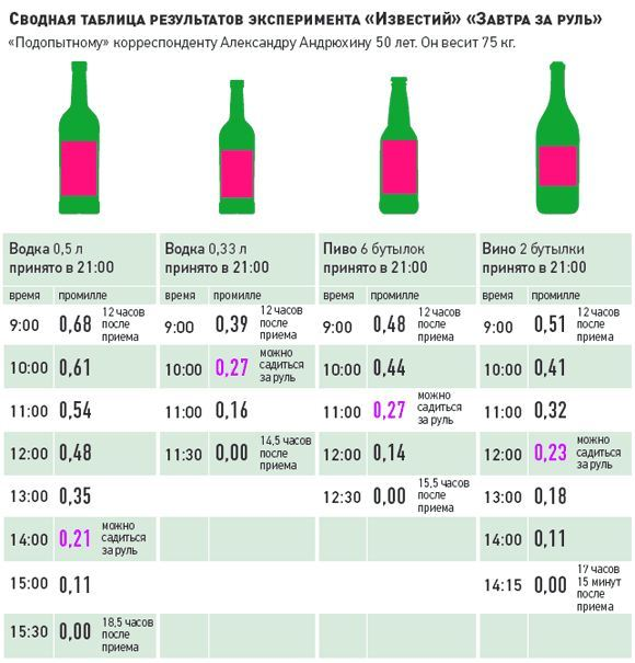 Withdrawal of alcohol from blood time / ppm