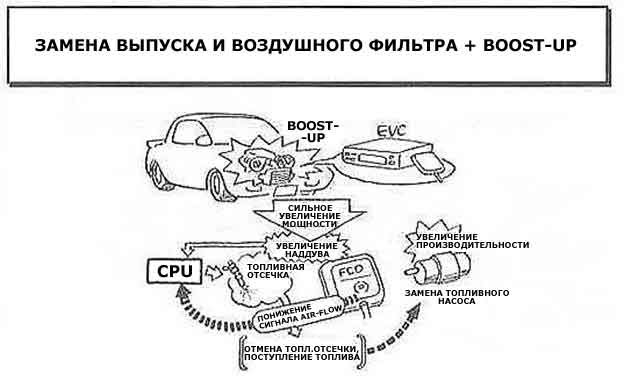 STEP 2 (EXAMPLE OF THE VEHICLE WITH THE TURBINE)