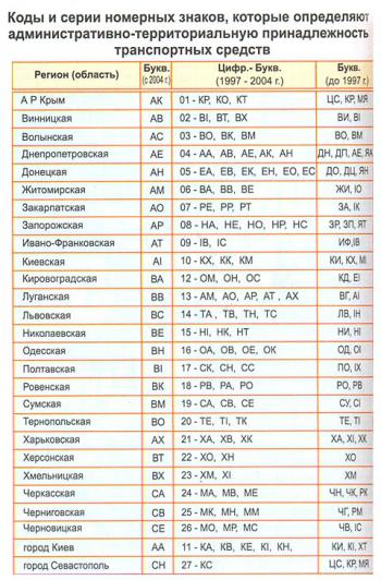 Codes and series of license plates in Ukraine
