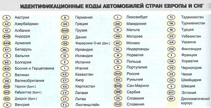 Codes of numbers of cars in Russia
