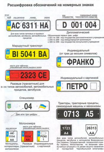 Decoding of signs on number plates