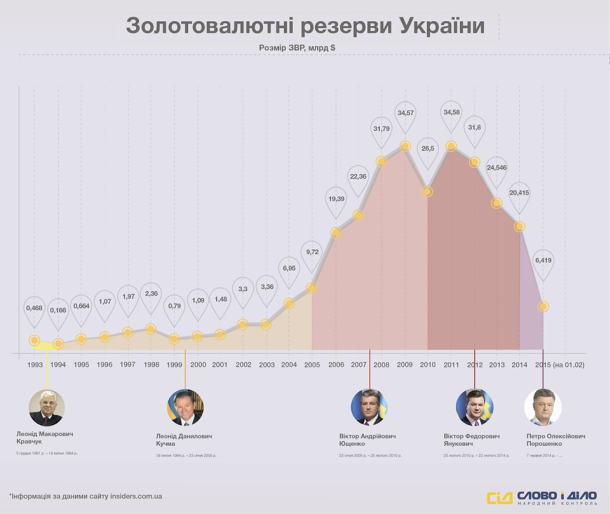 Gold and currency reserves of Ukraine from 1993 to 2015