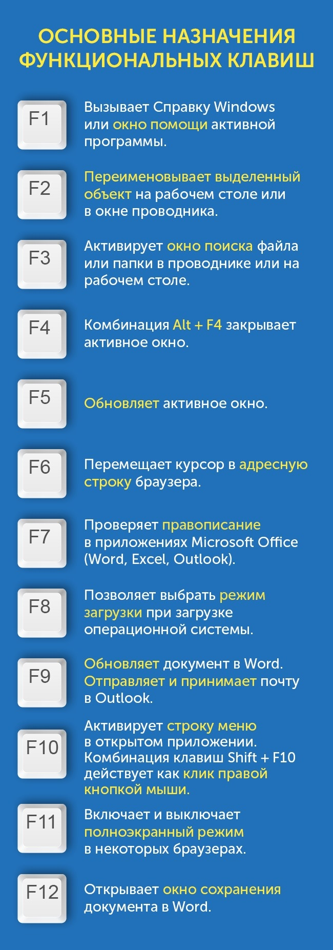 F1 function keys up to F12