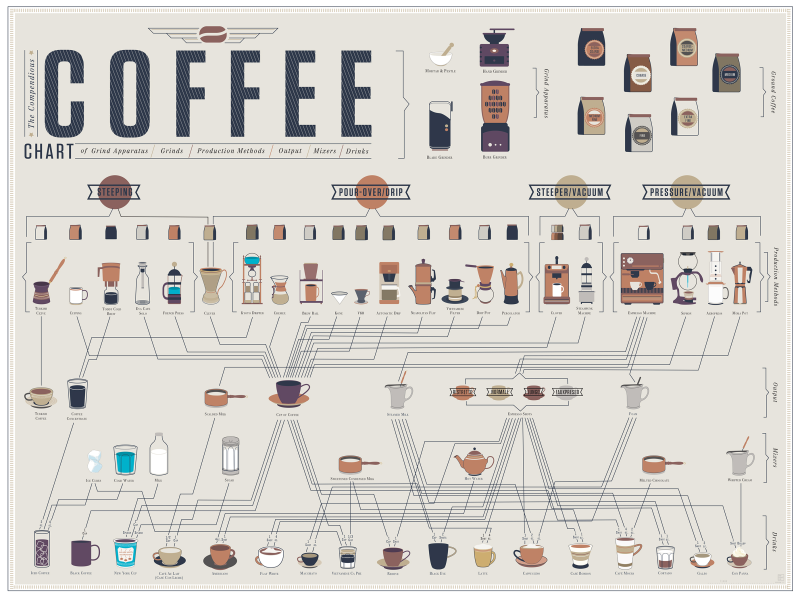 Types of coffee and coffee drinks