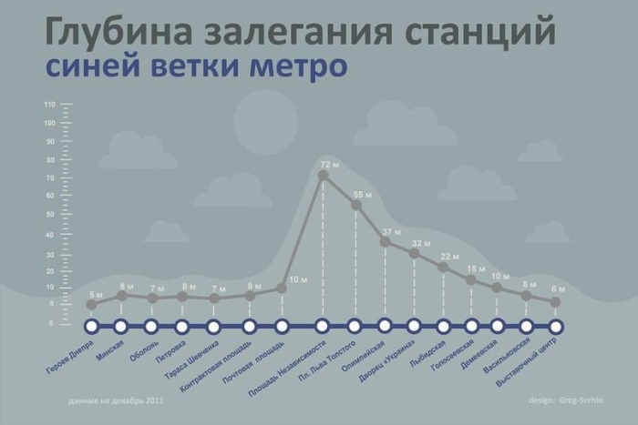 The depth of the stations of the blue line of the Kiev metro
