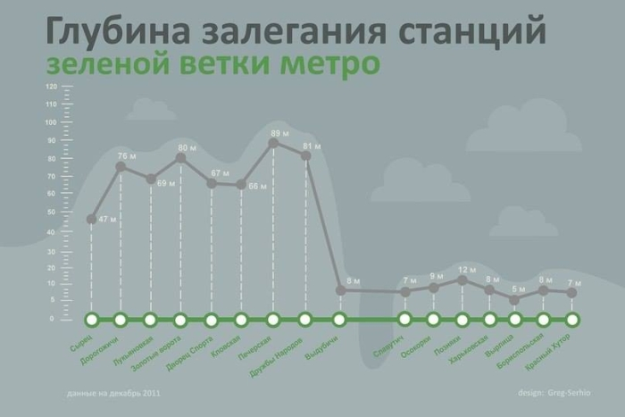 Depth of the stations of the green line metro Kiev
