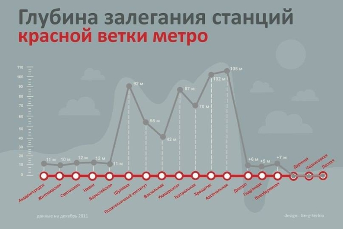 The depth of the stations of the red line metro Kiev