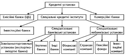 The structure of the credit system