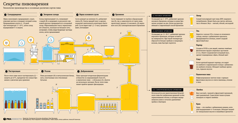 Secrets of brewing - Infographics