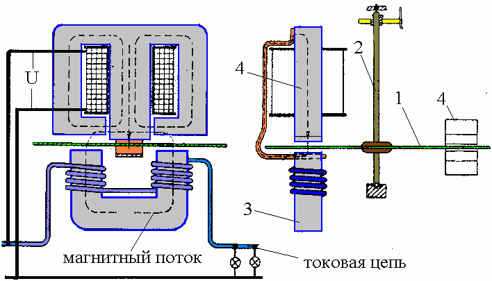 Principle of operation of the counter