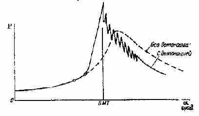 Combustion with detonation