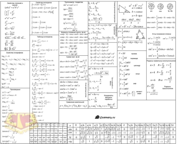 A table of all the main formulas of the exam