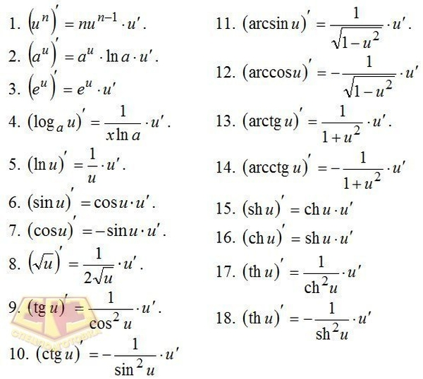 Formulas for Derived Functions