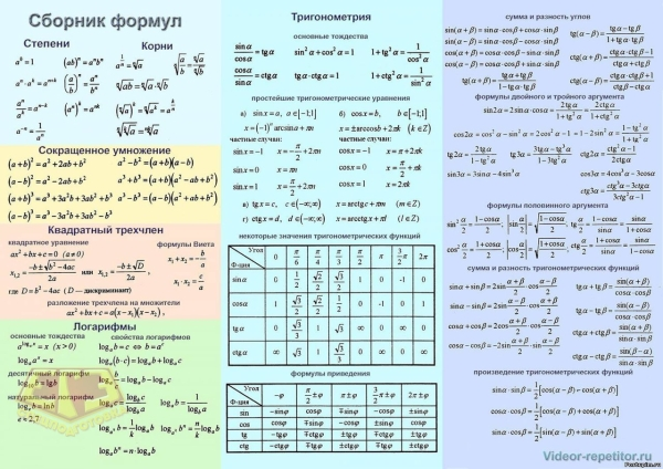 Cheat Sheet in Mathematics for the exam