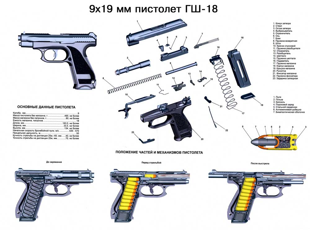 9x19 mm pistol GSH-18