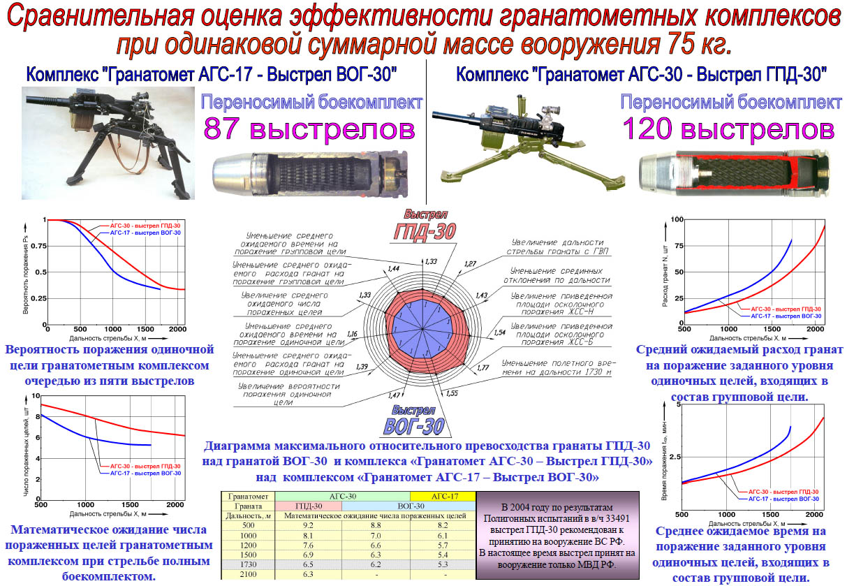 Comparative evaluation of the effectiveness of grenade launchers