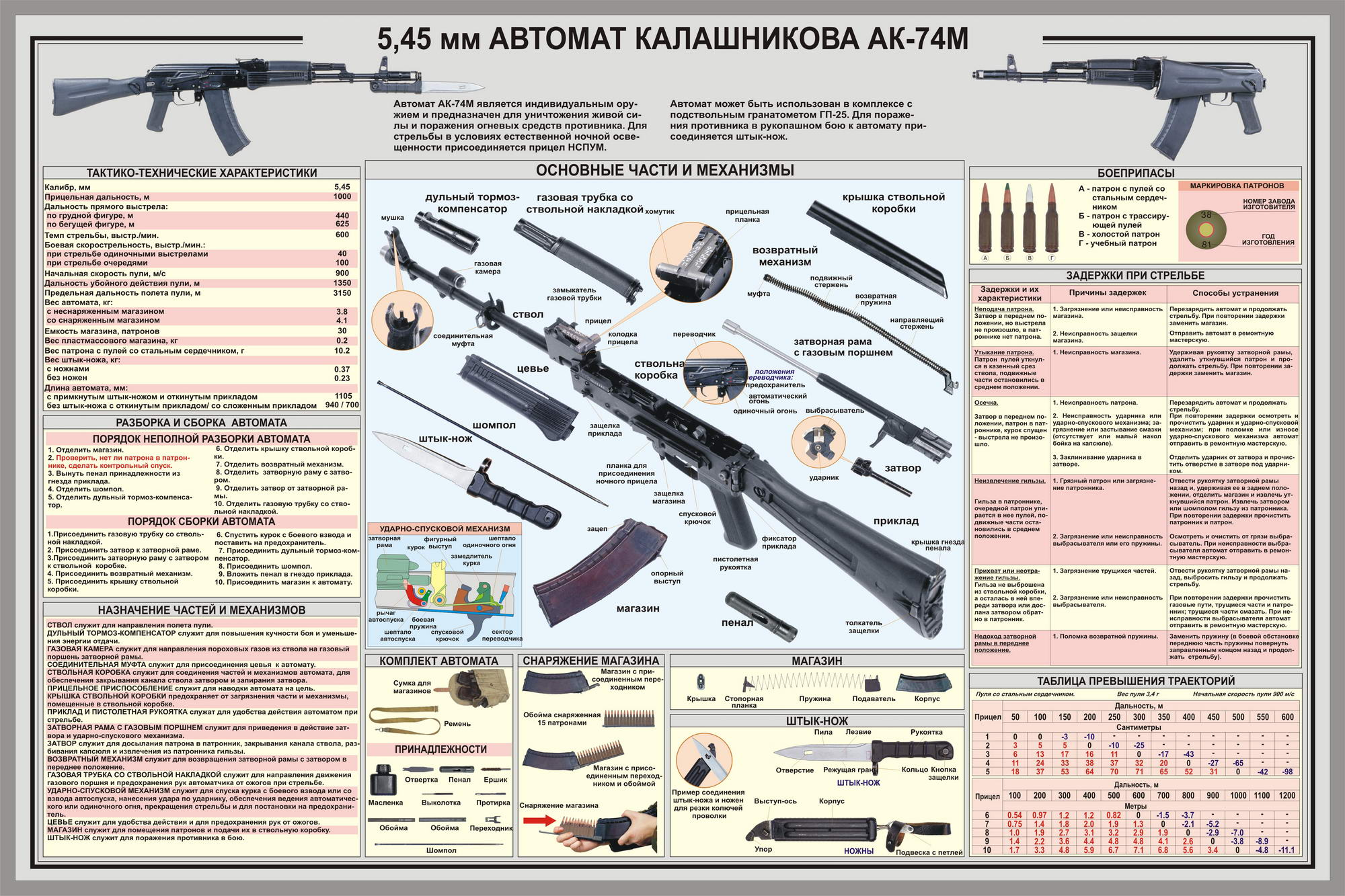 5.45 mm Kalashnikov AK-74m assault rifle