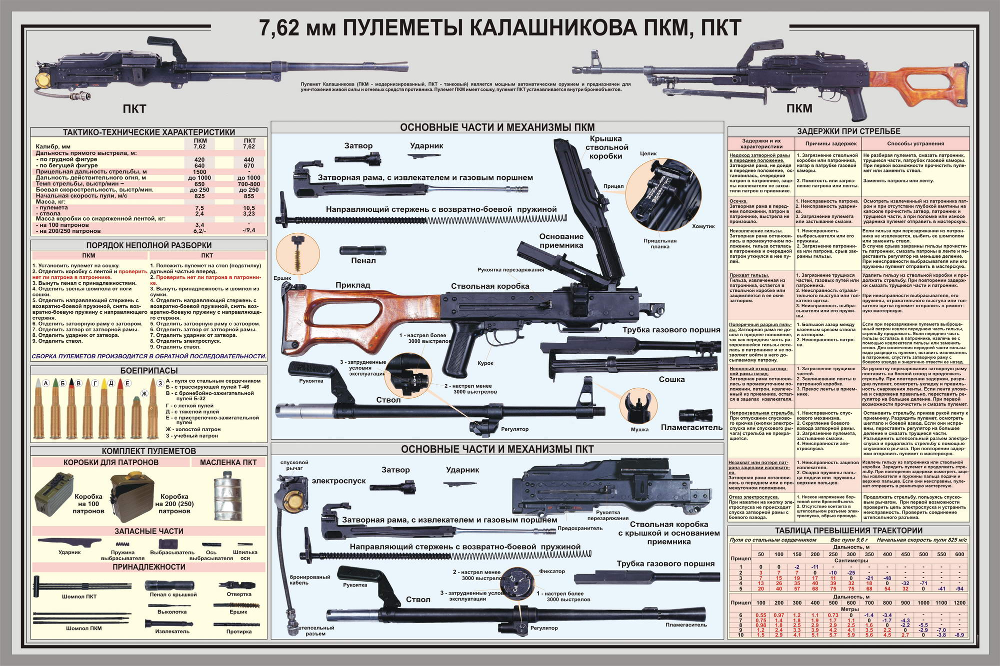7.62 mm Kalashnikov PKM, PKT Machineguns